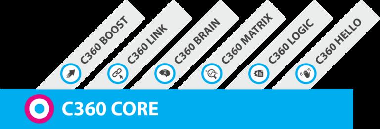 C360 CORE platform