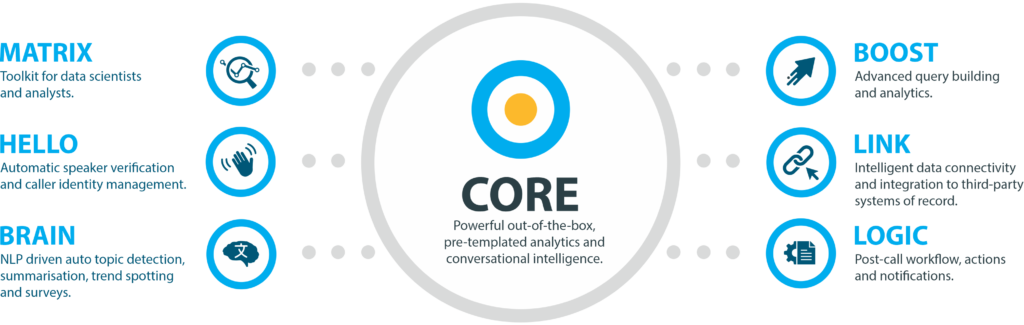 C360 Core - Applications
